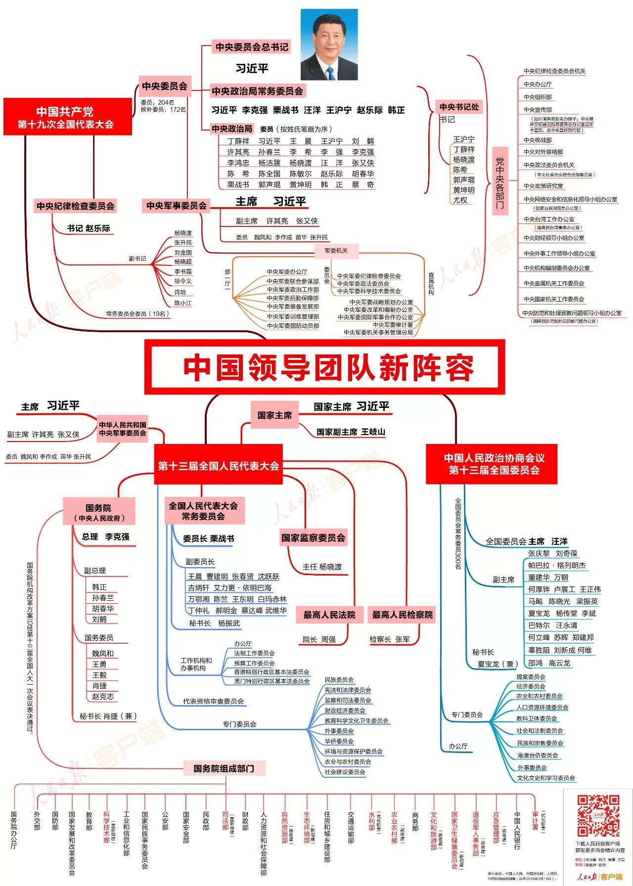 最新思维导图,看中国领导团队新阵容